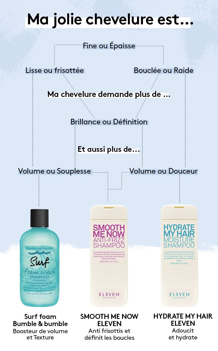 Trouver le shampooing qui va transformer vos cheveux